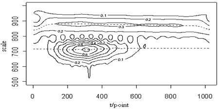 The 0.3MHz sine signal (a), the mixed signal (b), the contour map (c), the retrieved Lamb wave signal (d) and the retrieved sine signal (e) at a propagating distance of 3.5cm