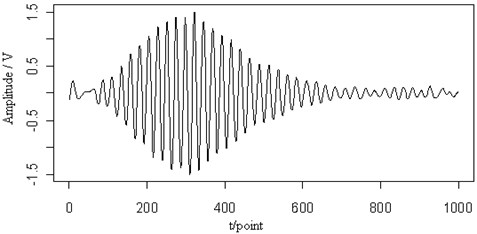 The contour map (a) and the retrieved signal,  (b) of the Lamb wave at a propagating distance of 3.5cm