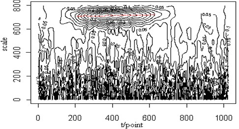 The noisy signal (SNR=10) (a), the contour map (b) and the retrieved signal  (c) of the Lamb wave at a propagating distance of 5cm