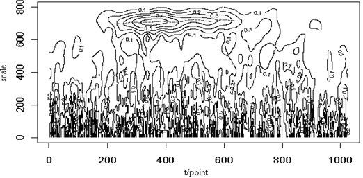 The noisy signal (SNR=5) (a), the contour map (b) and the retrieved signal  (c) of the Lamb wave at a propagating distance of 5cm