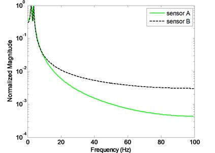 Fourier analysis of filtered signals at sensors A and B