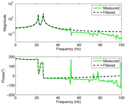 Comparison of the measured and filtered FRFs of signal S1y
