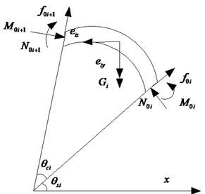 The segment static loading system