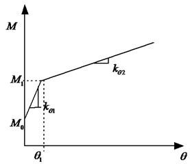 Bilinear stiffness model
