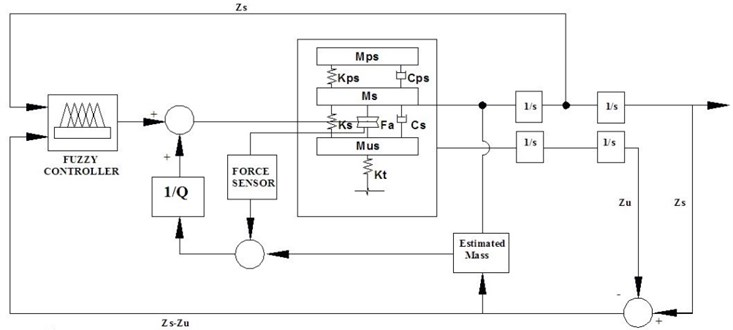 Block diagram of active force control system for air spring suspension