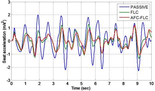 Acceleration of sprung mass for D-class random road