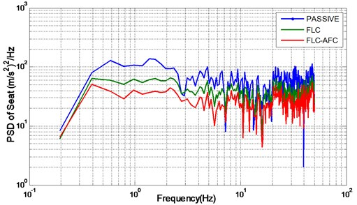 Power spectral density of seat for D-class road
