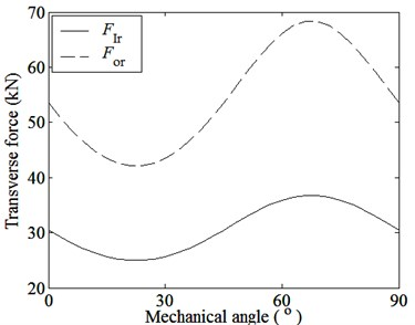 Magnetic forces and magnetic coupling stiffnesses among parts