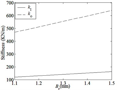 Curves of magnetic coupling stiffnesses curves with main parameters