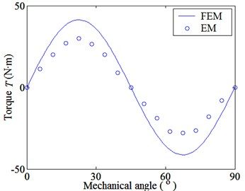 Torque-angle curves of FMMG system