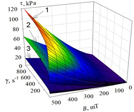 The dependence of shear stress τ of the MR fluid on shear rate and different values of magnetic flux density: 1 – T= 20°C; 2 – T= 40°C; 2 – T= 80°C