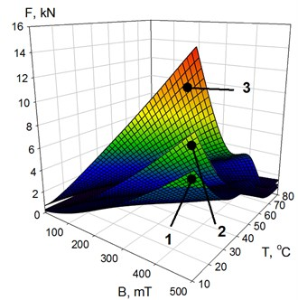 The dependence of the MR shock-absorber force on magnetic flux density B and temperature T at different values of piston velocity vp: 1 – vp=0.0031 m/s; 2 – 0.0314; 3 – 0.6283