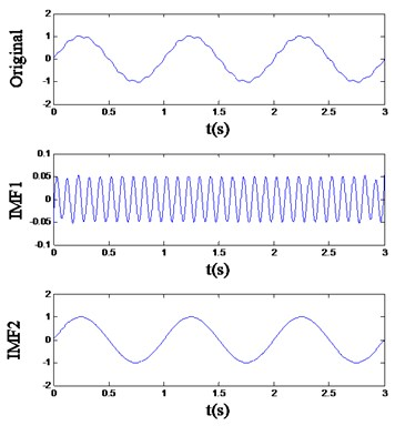 The EMD result of the signal (a) x1 and (b) x2