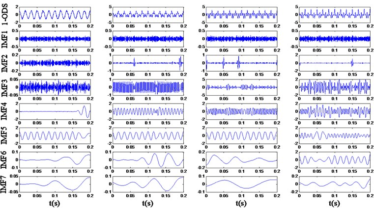 The decomposition result of the 1-order differential signals (1-ODS)