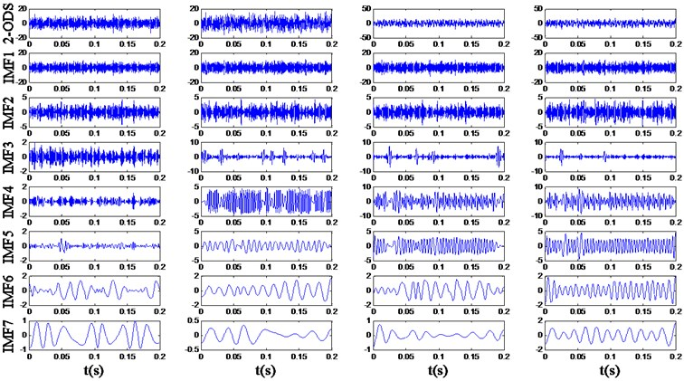 The decomposition result of the 2-order differential signals (2-ODS)