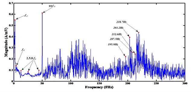 The frequency spectrum of the separated source two