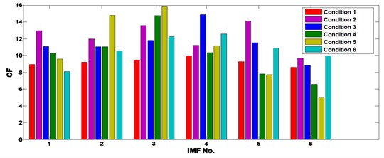 The CF of the 6 IMFs of the ICA processed gear vibrations under different operating conditions