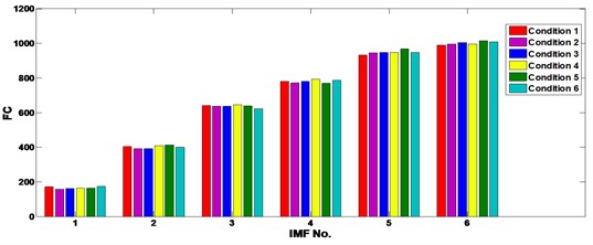 The FC of the 6 IMFs of the ICA processed gear vibrations under different operating conditions