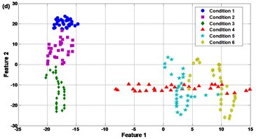 Comparison results of the feature selection: (a) SR, (b) PCA, (c) FA, and (d) LPP