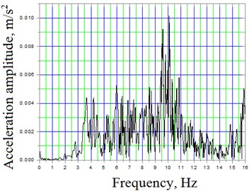 Span No 2 of truss-system A amplitudes and frequency spectra of vertical oscillations  at speed 13km/h: a) filtered to 16 Hz acceleration time dependent signal; b) spectral density