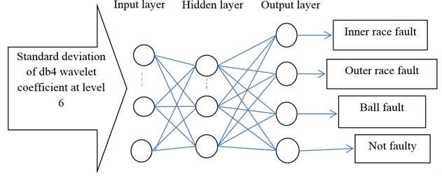 Schematic of MLPNN