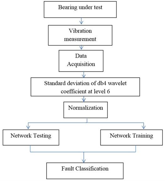 Bearing fault classification flowchart