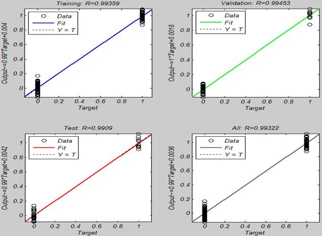 Correlation coefficient of MLPNN