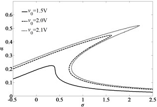 Amplitude-frequency of primary resonance curves of the first mode of simply-simply supported nano-beam for three different sets of the excitation voltages