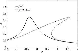 Amplitude-frequency curves of primary resonance of the first mode of simply-simply  supported nano-beam for considering the nonlinear term of large deformation or not