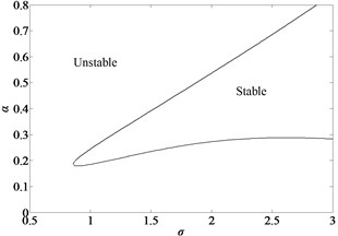 Critical curve of saddle burfurcation  of the simply-simply supported nano-beam