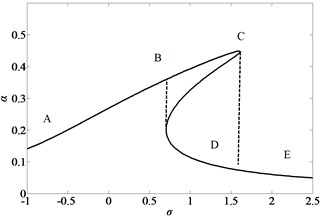 Jump curves of the simply-simply  supported nano-beam