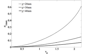Peak amplitude of the primary resonance curves of the first mode of simply-simply supported nano-beam for three different sets of the initial gap between the beam and ground electrode