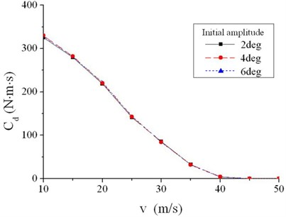 Linear damping coefficient of different initial amplitudes without steering clearance