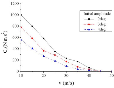 Squared damping coefficient of different initial amplitudes without steering clearance
