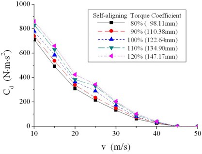 Critical damping coefficient of different self-aligning torque coefficients