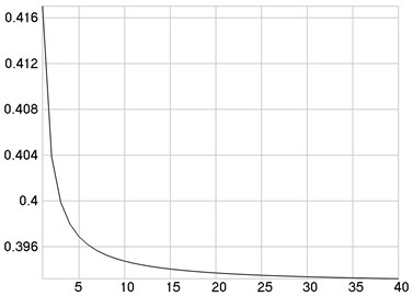 C-i-Ci as a function of i