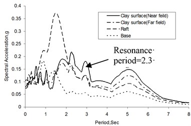 a) Response spectra, b) Amplification at clay surface (A2 and A4), and raft (A3)
