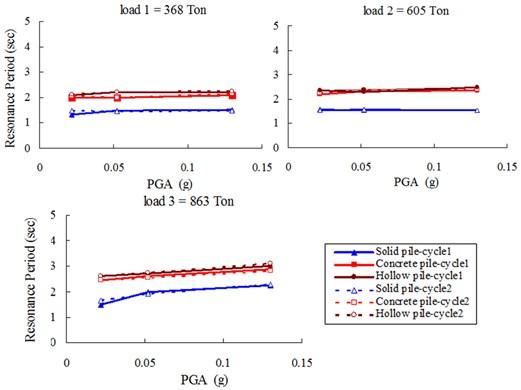 Resonance periods of raft (A3)
