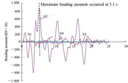 Measured time histories of bending moment from centrifuge test
