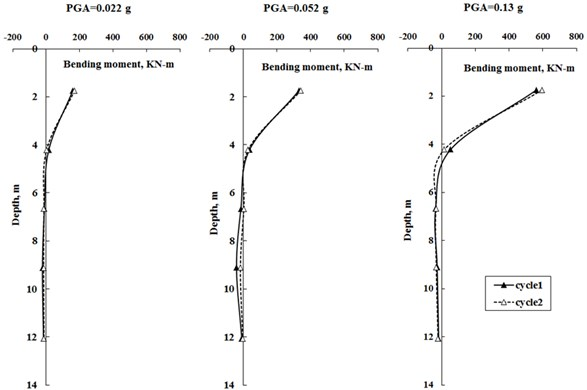 Bending moment envelopes of solid pile within 2 cycles of earthquakes