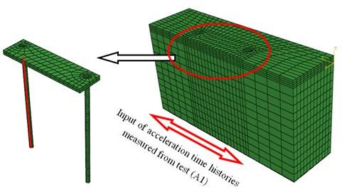 3-D ABAQUS model