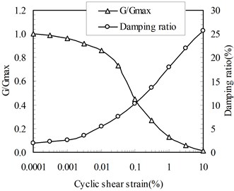 Shear modulus reduction and damping ratios with shear strain level