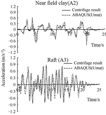 Comparison of acceleration time histories between ABAQUS simulation and centrifuge test