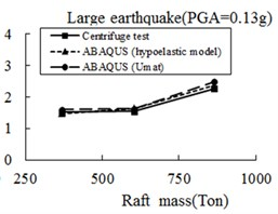 Comparison of raft periods between ABAQUS simulation and centrifuge test