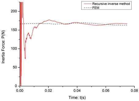 The experiment identification result (c=20m/s)