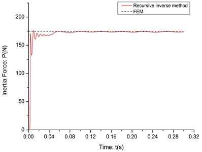 The identification result (c=5m/s)