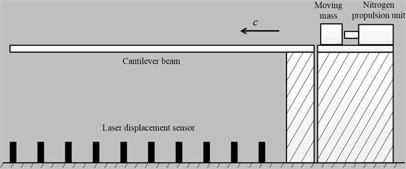 The experiment schematic diagram