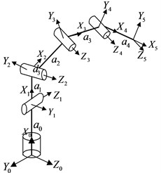 Relationship between the coordinate systems