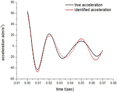 High-speed acceleration curve