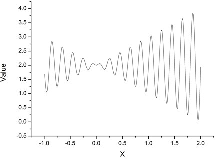Target value curve of the example function